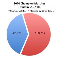 2020 Champions Breakout