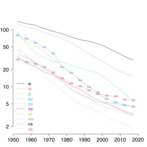 Infant mortality, 1950-2020